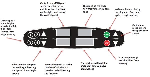 Understanding the control panel